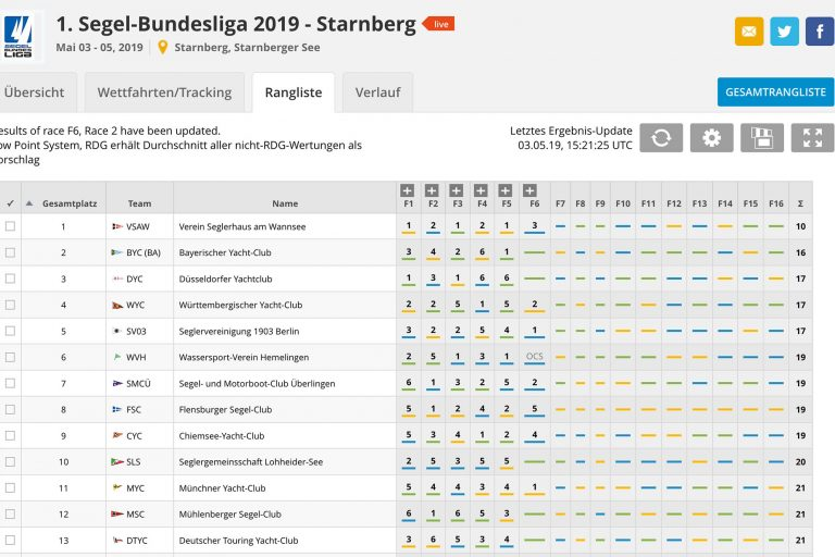 1.Spieltag Segelbundesliga DTYC nach 6 Wettfahrten auf Platz 13