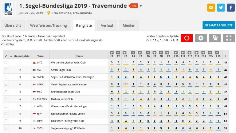 DTYC punktgleich mit dem NRV auf Platz 9 beim 3. Spieltag der Segelbundesliga